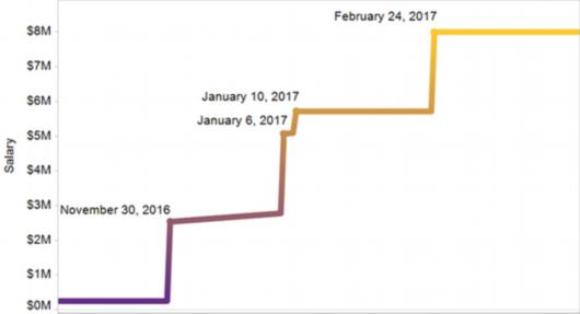 关于阿联奖金条款的几个关键时间节点
