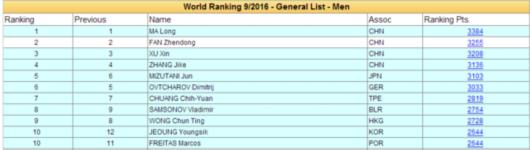乒联最新排名:马龙刘诗雯居首 李晓霞升第三