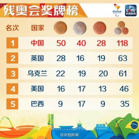 118枚奖牌!24项世界纪录!中国继续领跑里约残奥会